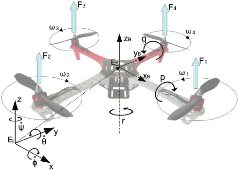 Inertial-and-body-fixed-frame-of-quadrotor.png